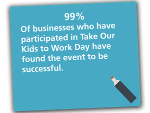 99%25 of businesses who have participated in Take Our Kids to Work day have found the event to be successful.