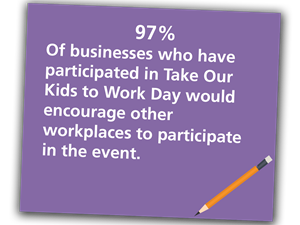 97%25 of businesses who have participated in Take Our Kids to Work Day would encourae other workplaces to participate in the event