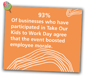 93%25 of businesses who have participated in Take Our Kids to Work Day agree that the event boosted employee morale.